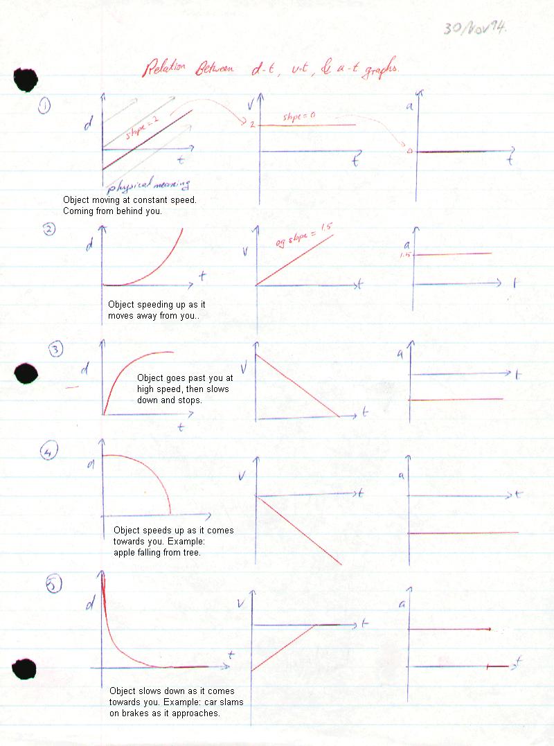 Sph 3u1