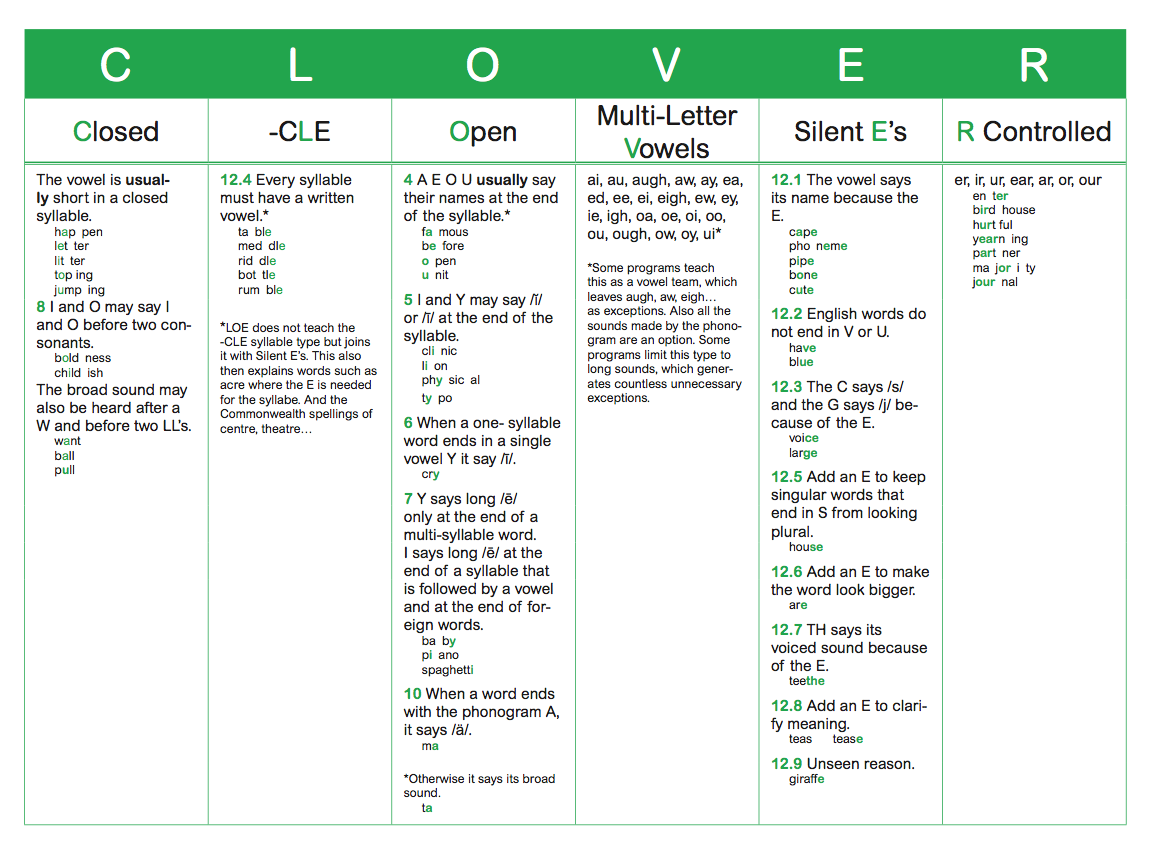 Worksheet  Open Syllable Worksheets  Ianlovers Worksheet Study Site