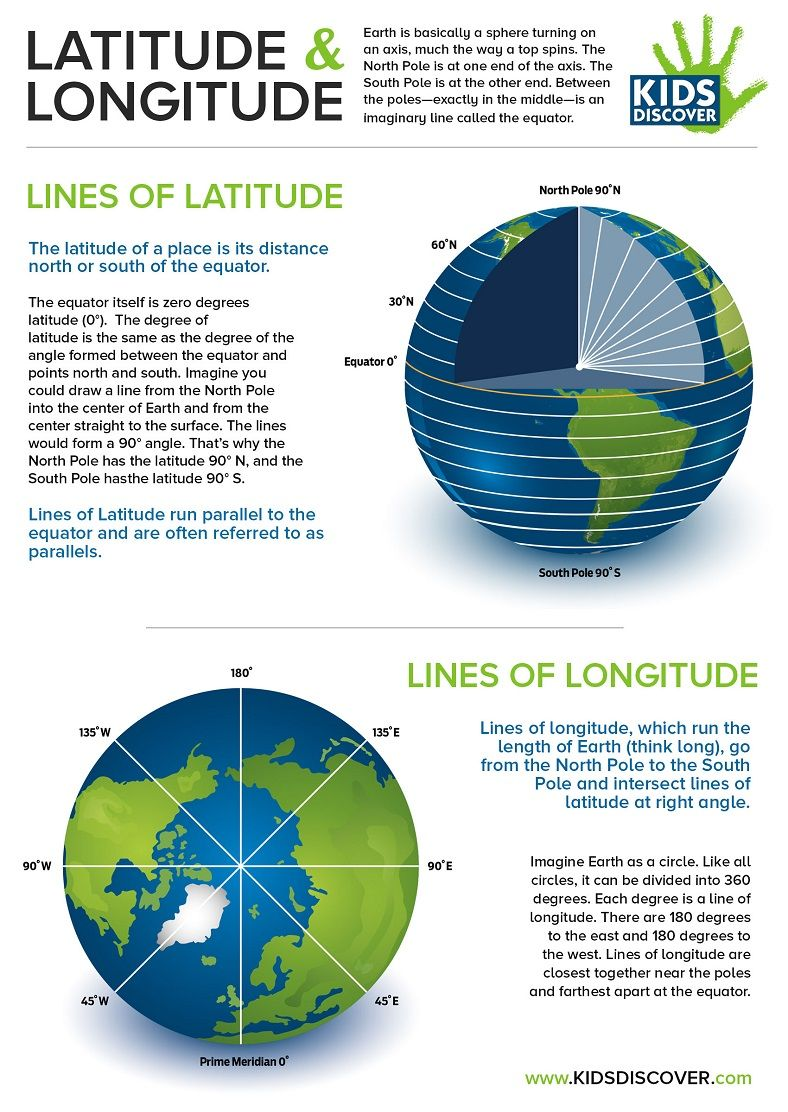 Free Infographic  Latitude And Longitude! Demonstrate The Concept
