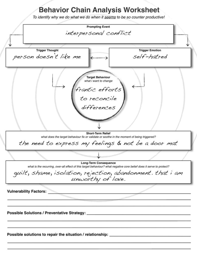 Free Marriage Counseling Worksheets And Dbt Behaviour Chain