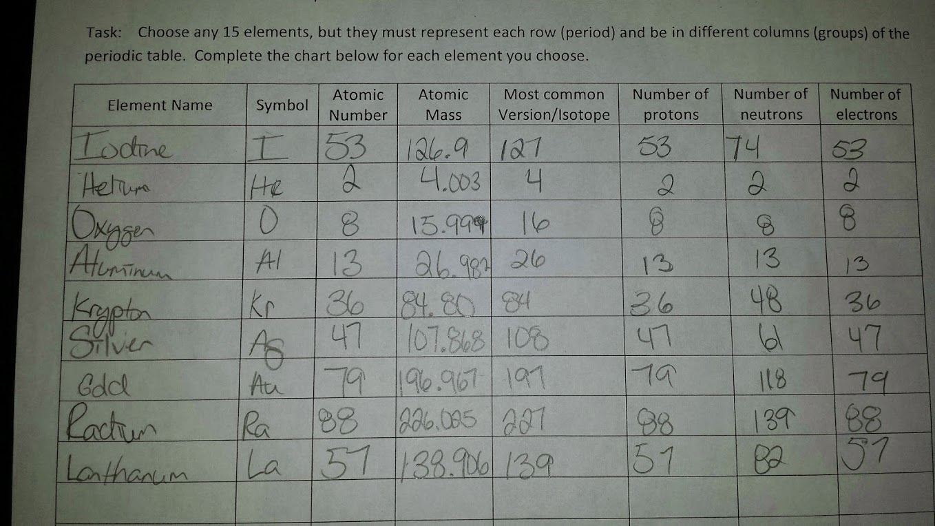 Ninth Grade Lesson Decoding The Periodic Table