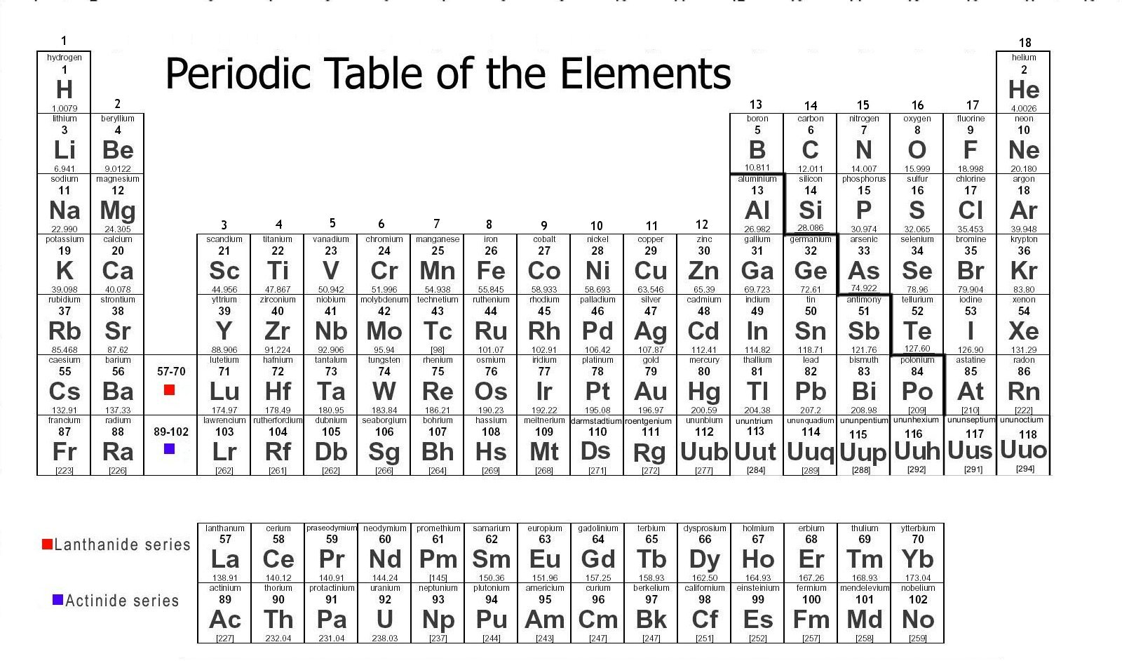 Periodic Table Worksheet Middle School Free Worksheets Library