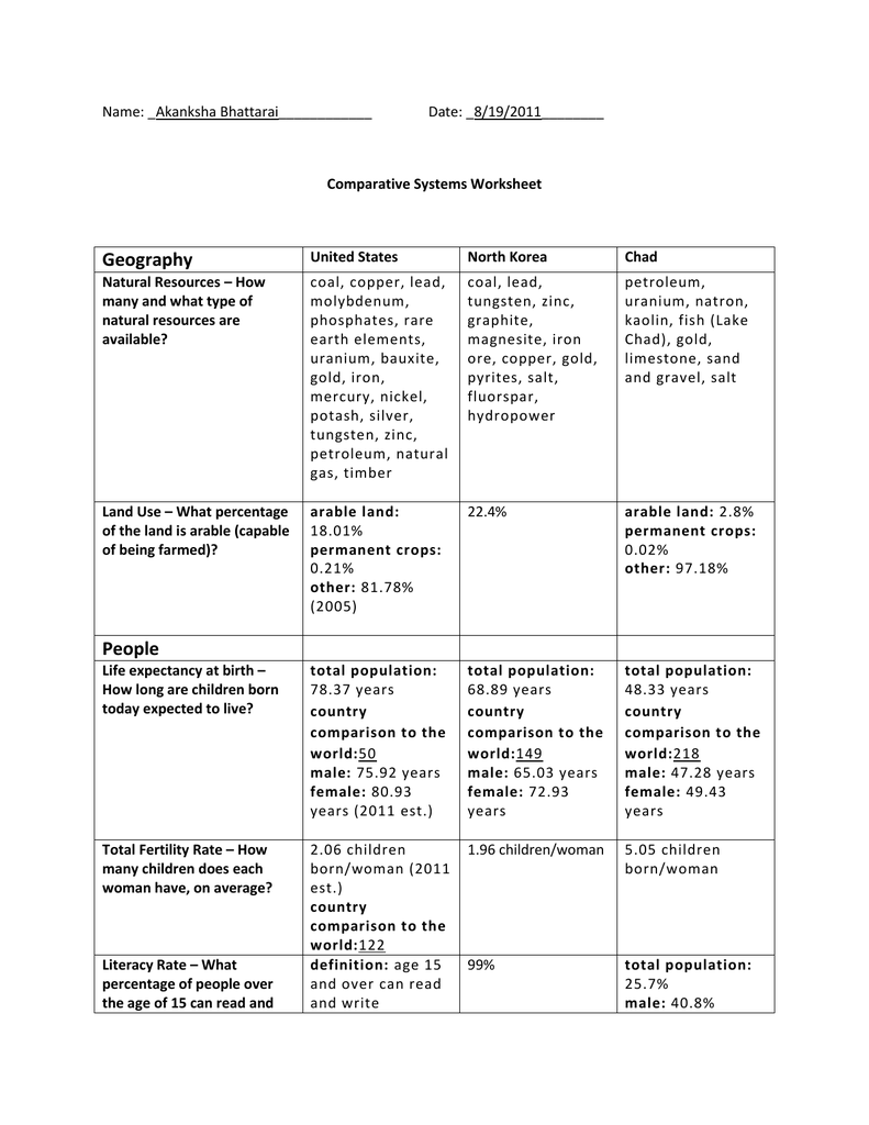 Comparing Economic Systems Worksheets
