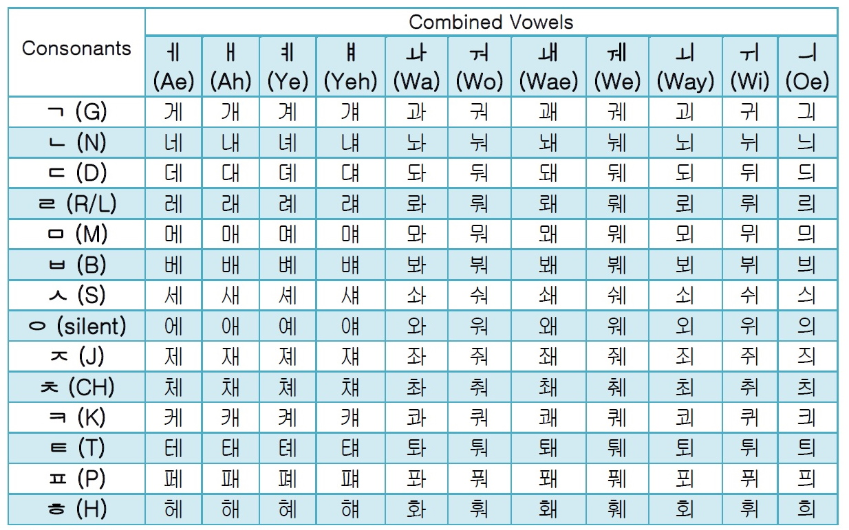 Korean   Hangul Combined Vowels Guide & Free Alphabet Chart