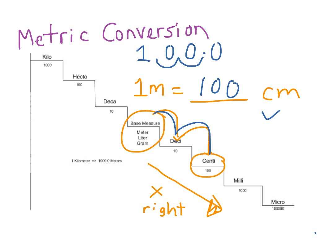 Metric Conversion Ladder Staircase