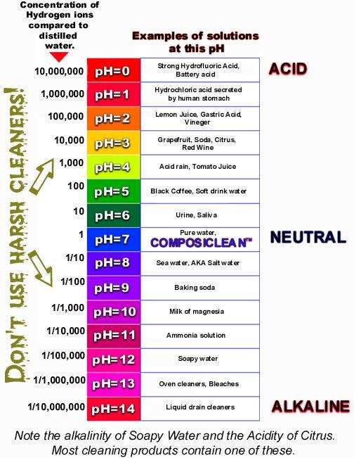 Science Skills Worksheet Ph Chart  Science  Best Free Printable