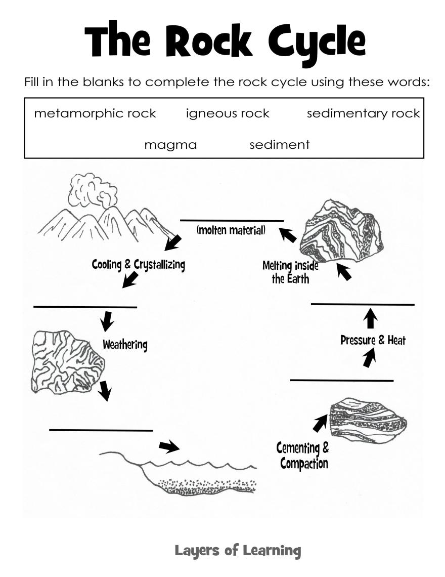 The Rock Cycle …