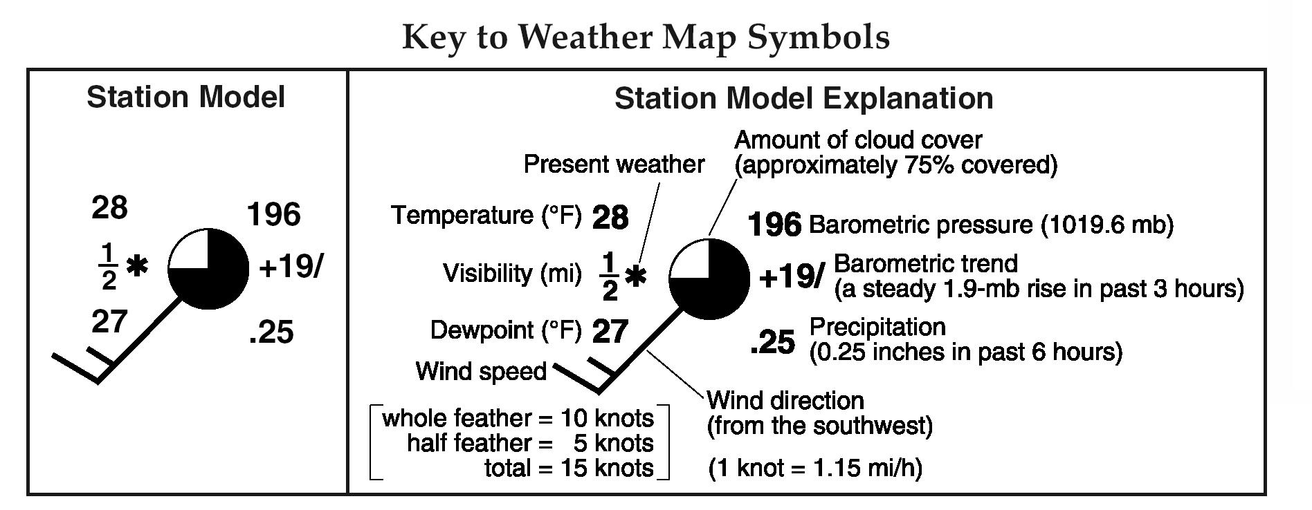 Wind Symbols On Weather Maps Images Worksheets Samples