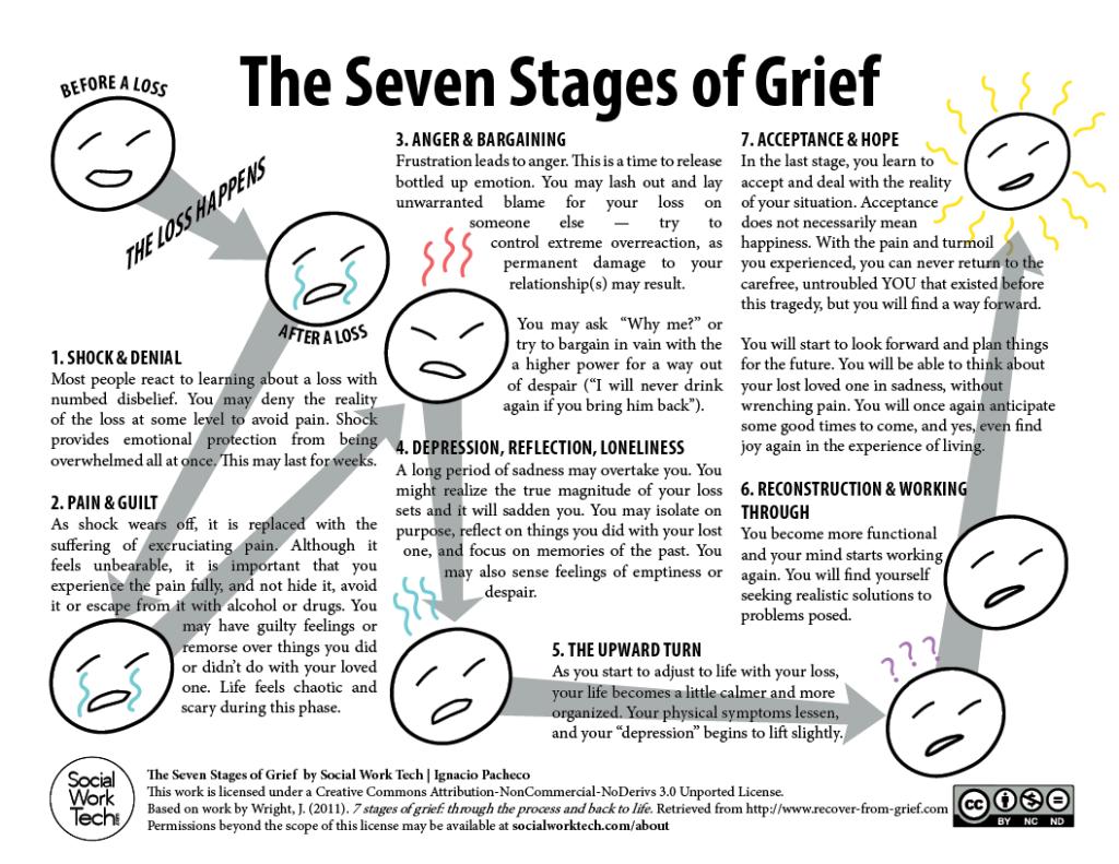 7 Stages Of Grief Worksheet