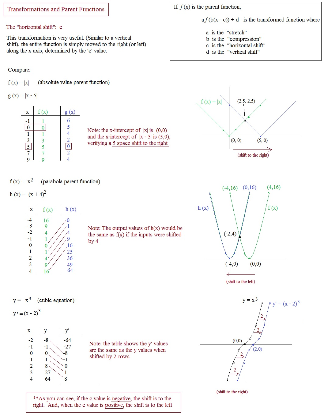 Algebra 2 4 1 Quadratic Functions And Transformations Answers