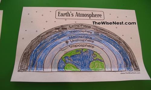 Atmosphere Worksheets