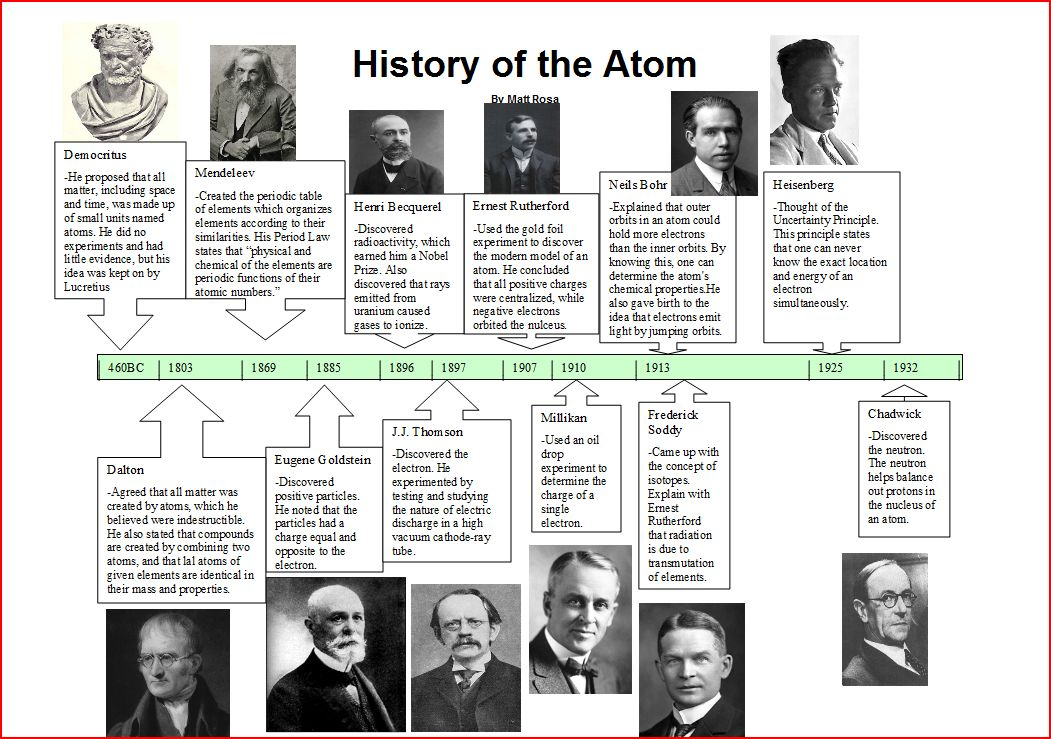 Atomic Timeline Worksheet Answers