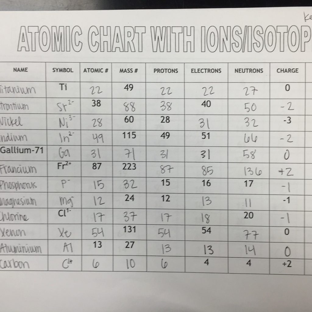 Isotopes ions and atoms worksheet 2 answer key