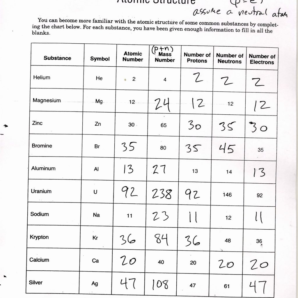 31 Bohr Atomic Models Worksheet Answers - Worksheet ...