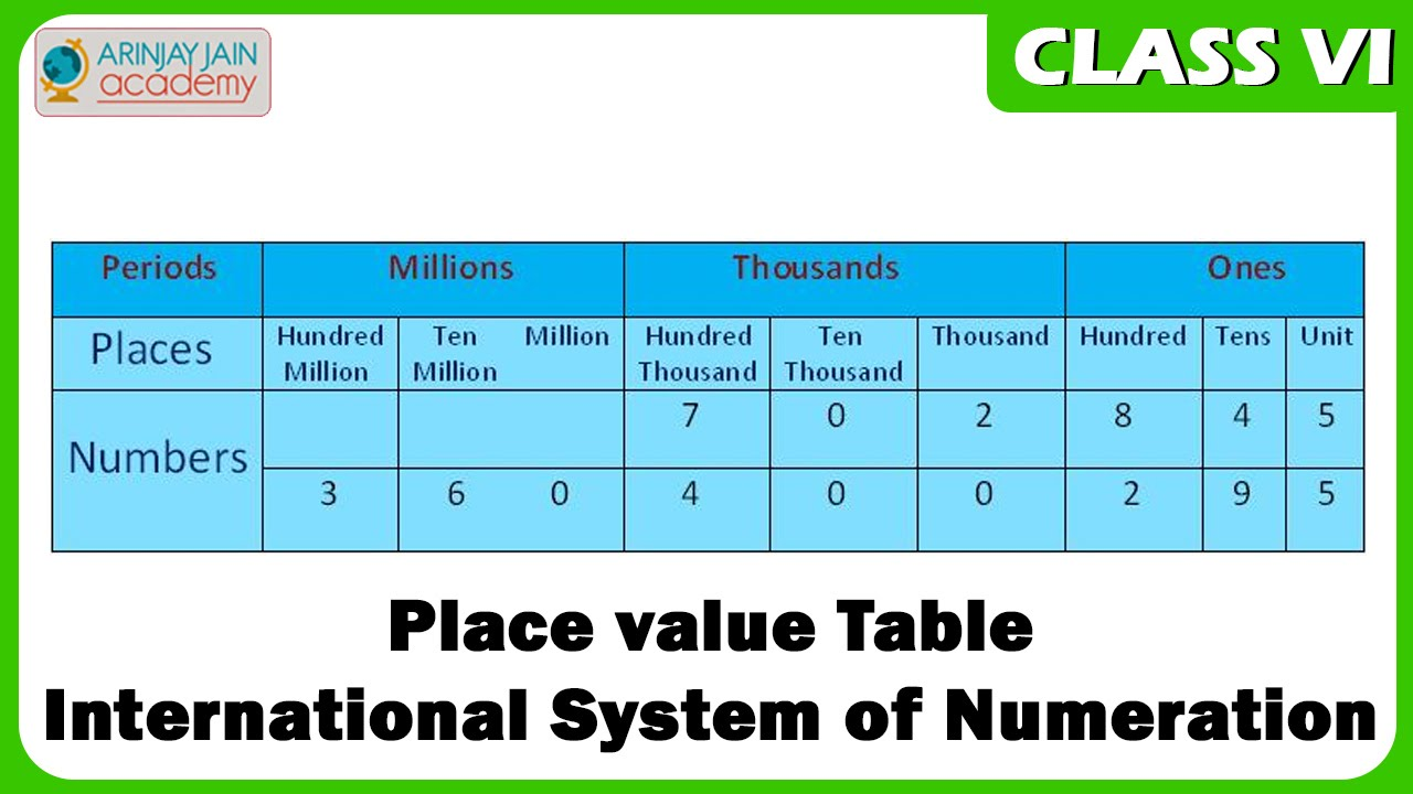 Place Value Table International System Of Numeration