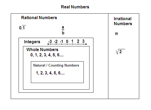 Real Number System Math Worksheets  Real  Best Free Printable