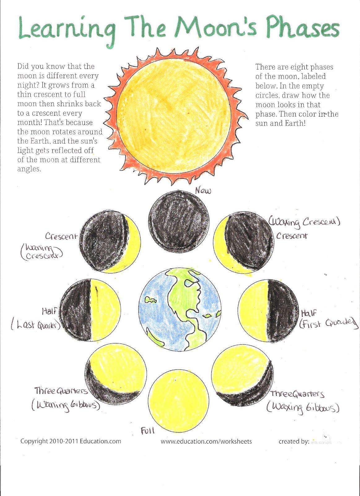 Superval Blog   B Moon  B   B Phases  B