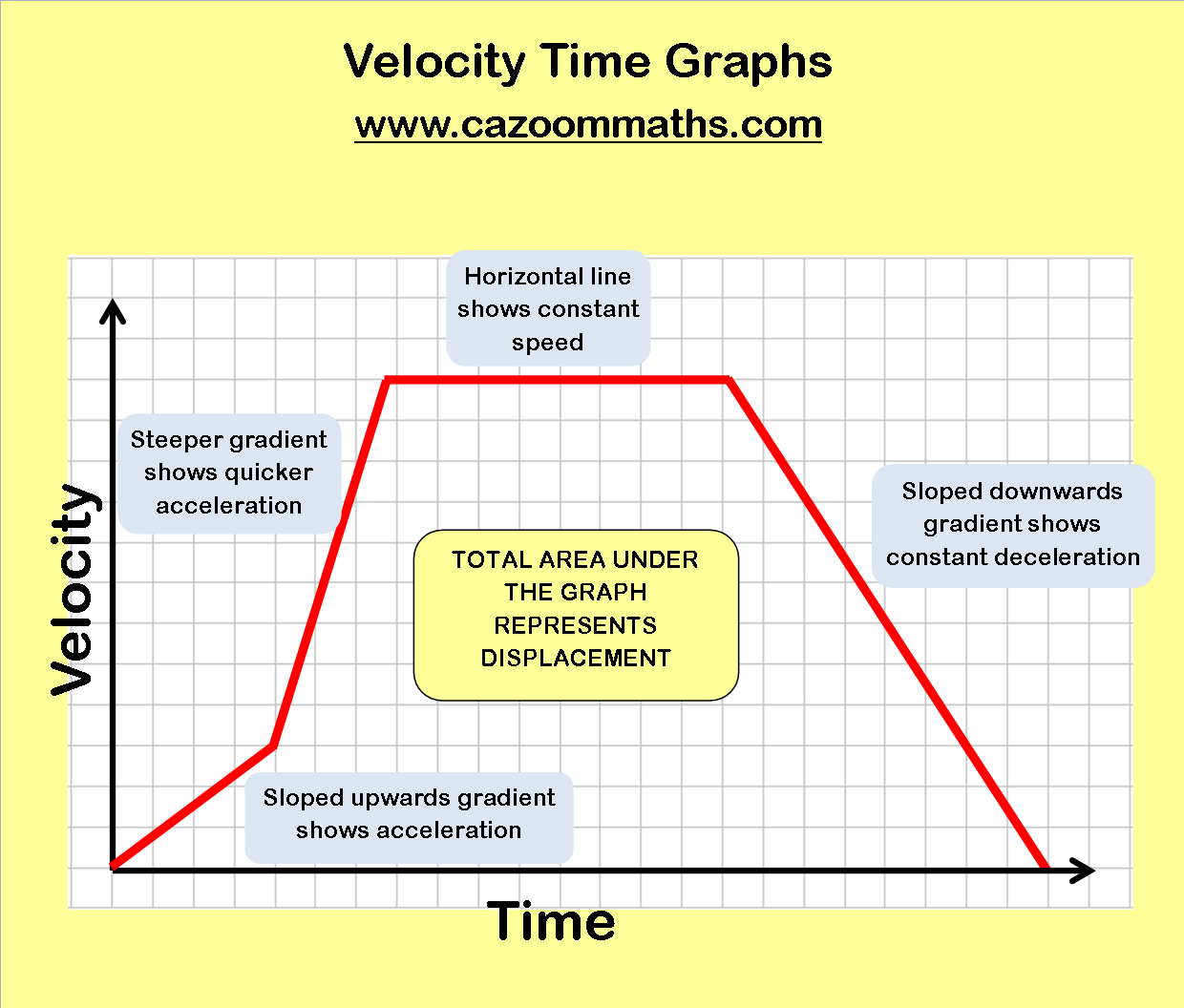 Velocity Time Graphs Worksheet Free Worksheets Library Download