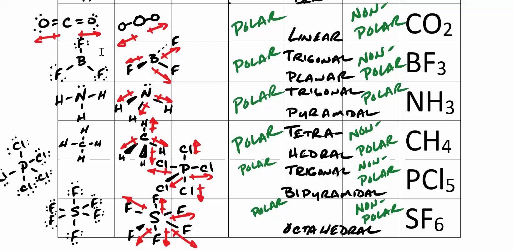Vsepr Practice Worksheet Worksheets For All