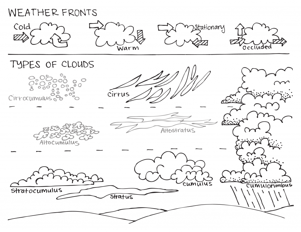 Weather Worksheets Forrgarten Types Of Clouds Free Printable And