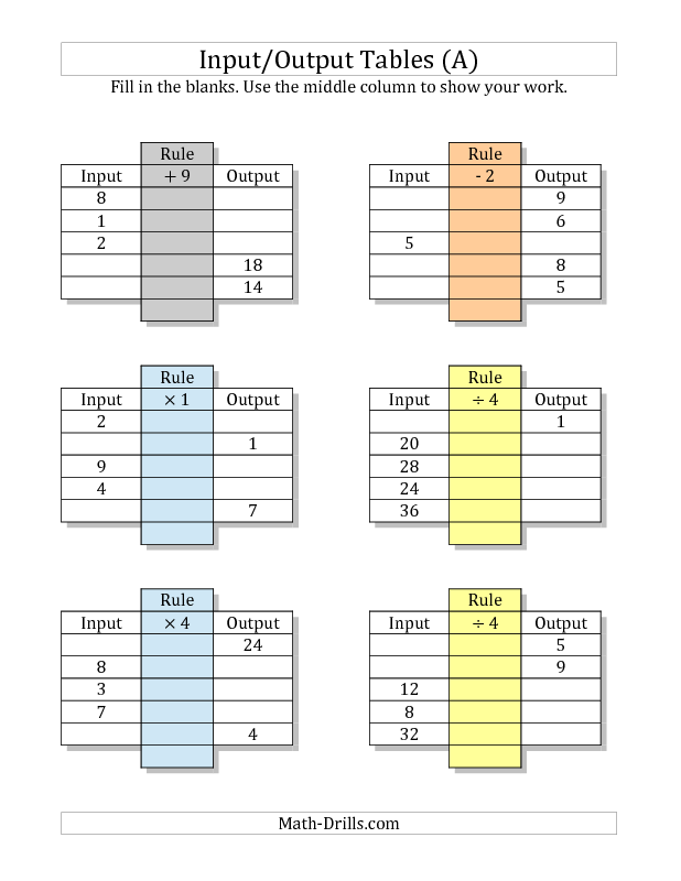 5th Grade Input Output Tables Worksheets The Best Worksheets Image
