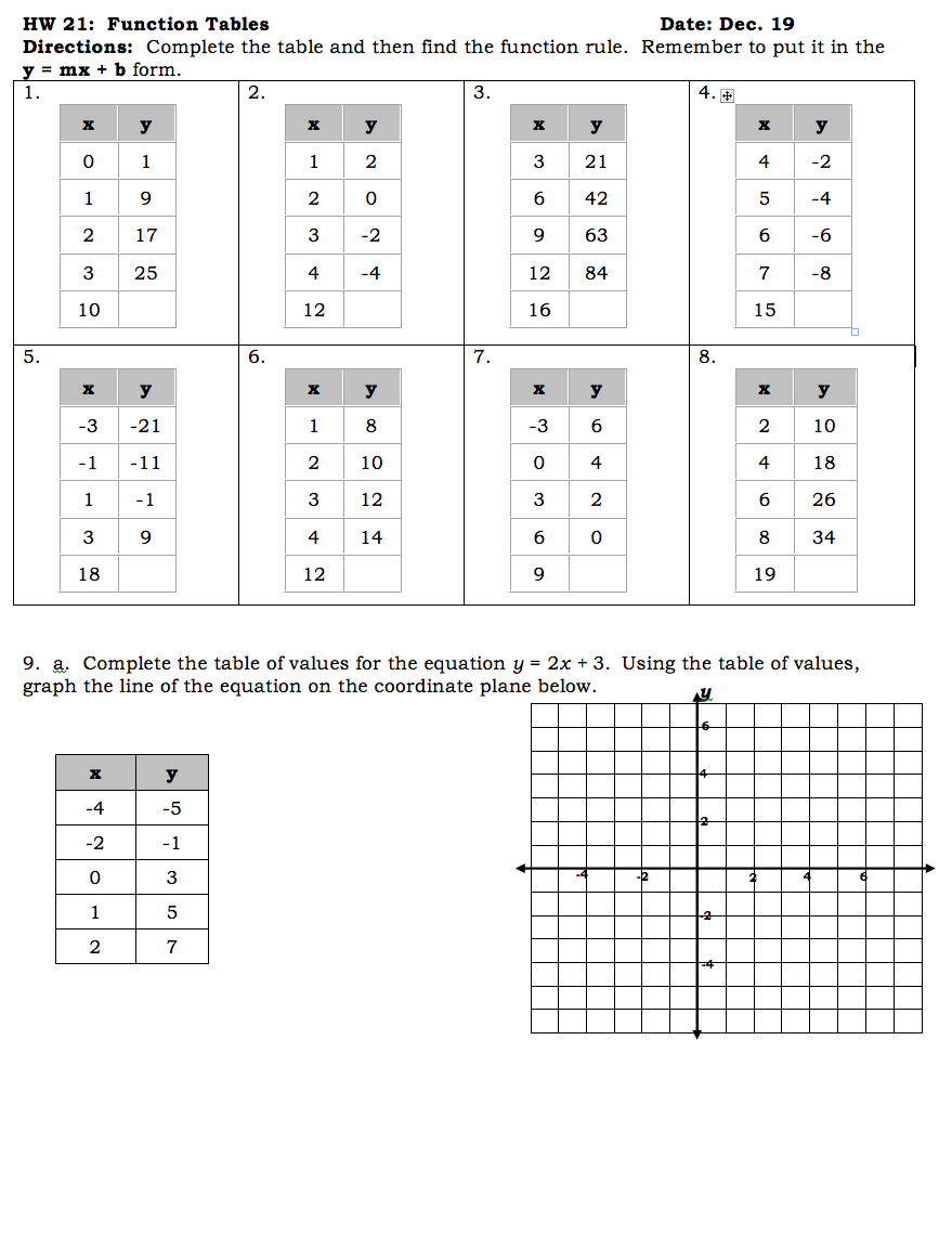 Functions Tables Worksheet Worksheets For All