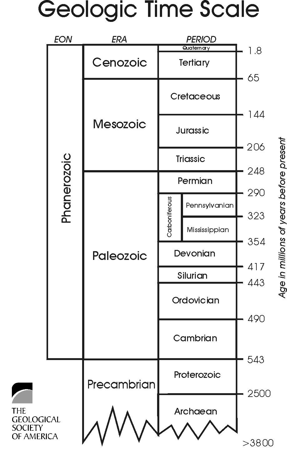 Geologic Time Worksheet Worksheets For All