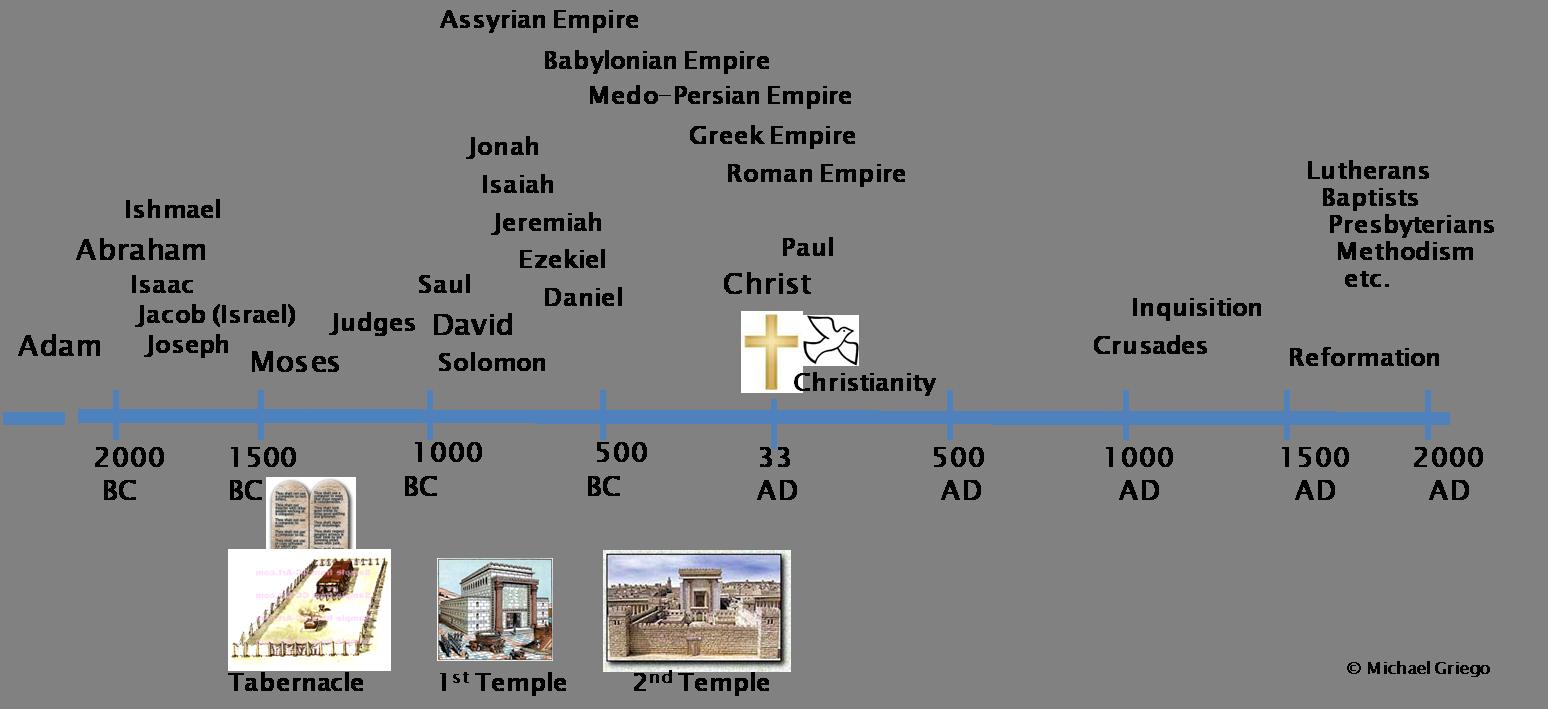 Got Biblical Historical Context  – Biblical Viewpoint