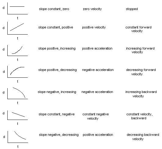 Kinematics Motion Graph Worksheets The Best Worksheets Image