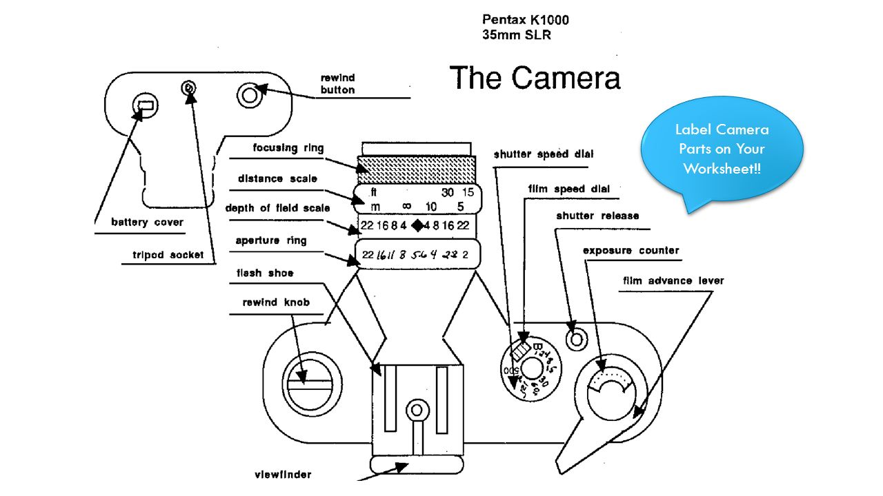 Learning Targets  I Can Identify The Parts Of A Camera I Can