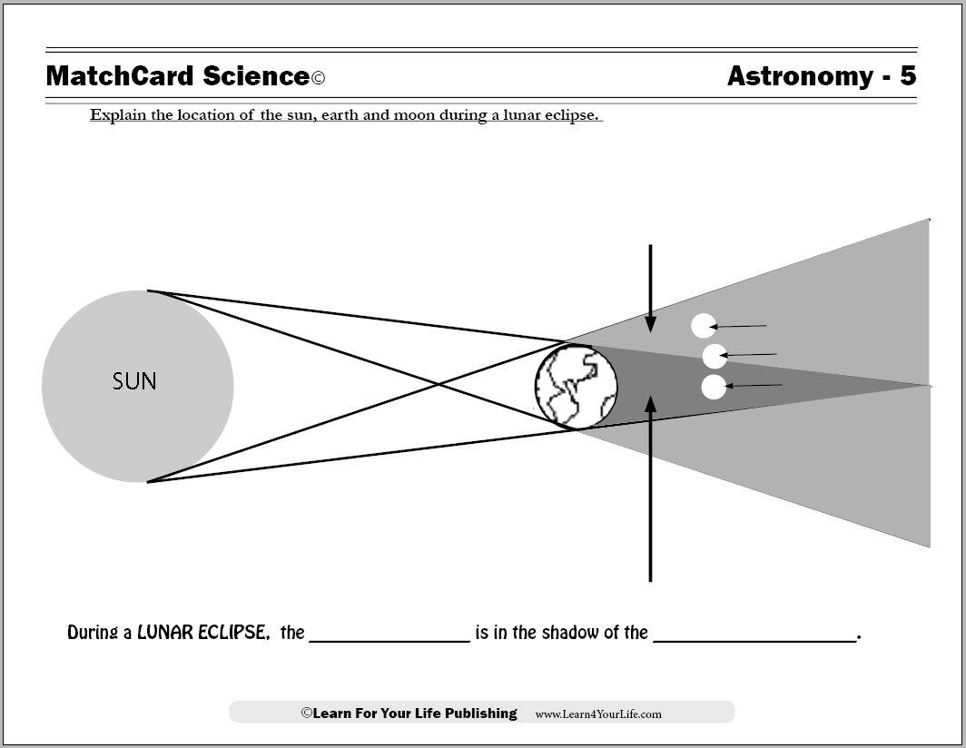 Solar And Lunar Eclipse Worksheets Middle School Worksheets For