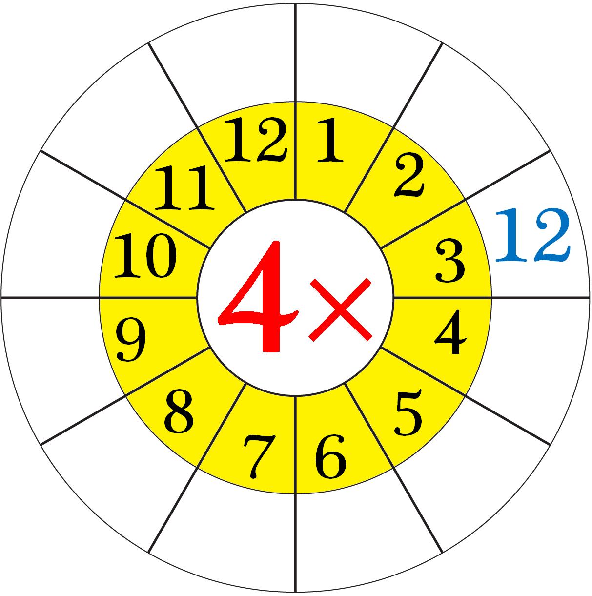 Worksheet On Multiplication Table Of 4