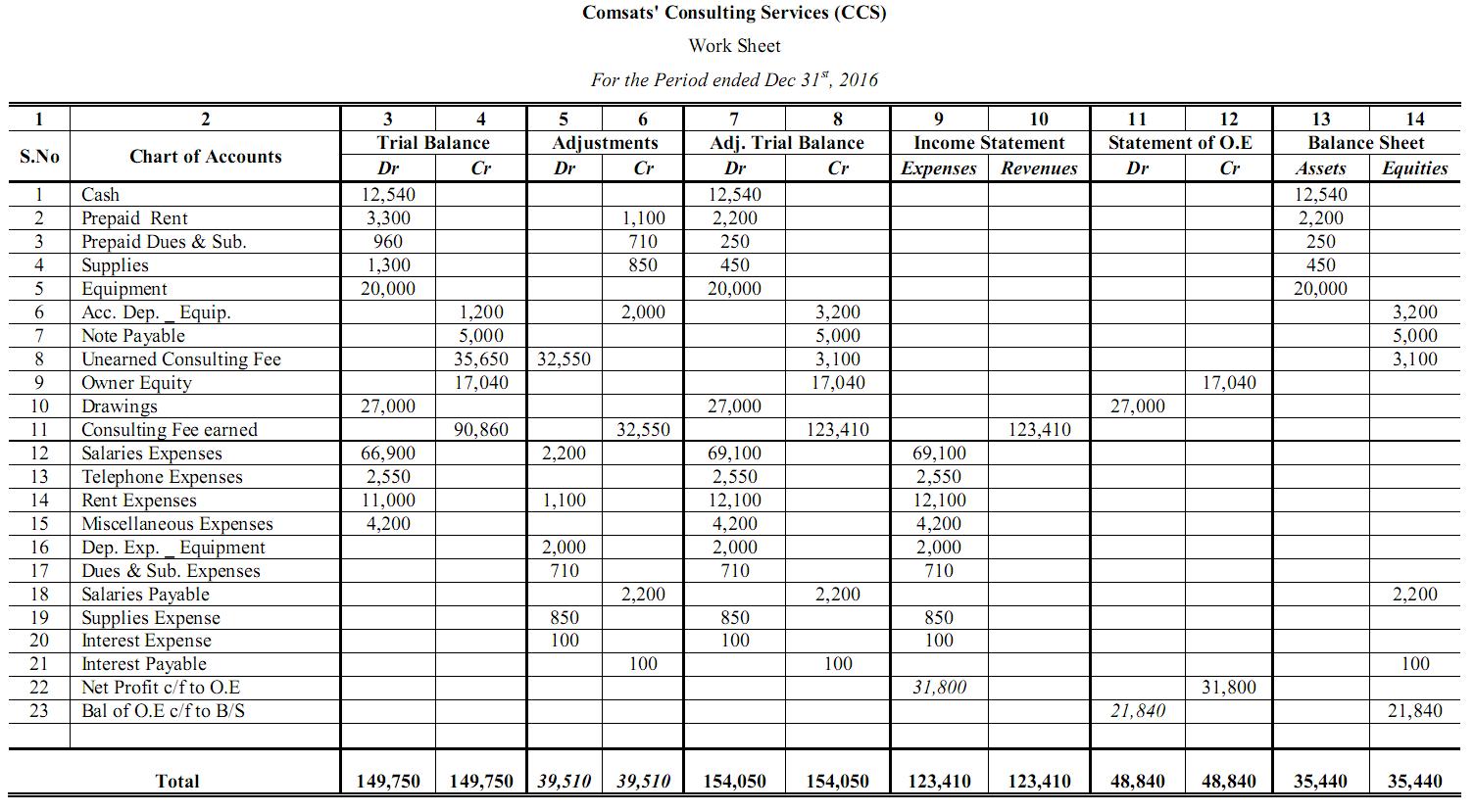 Accounting 10 Column Worksheets