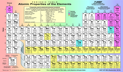 Atomic Number Worksheet