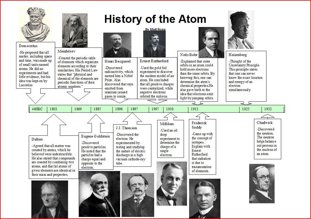 Atomic Timeline Worksheet  Worksheets  Rejuvenems Thousands Of