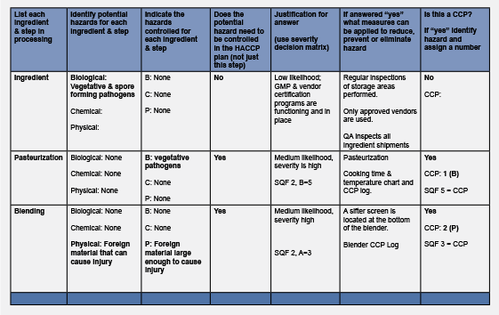Hazard Analysis Critical Control Point Template Hazard Analysis