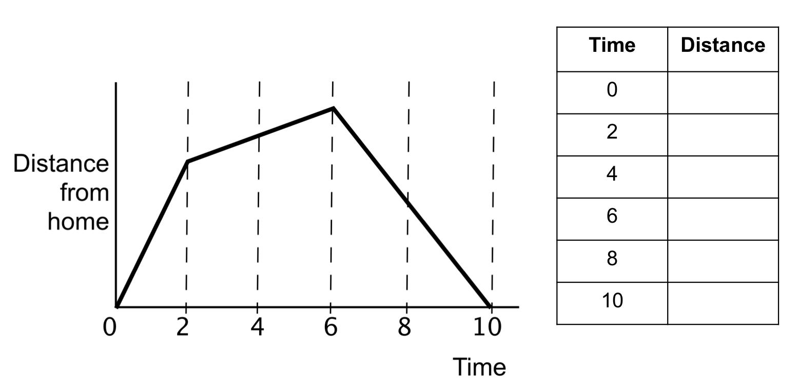 Interpreting Graphs Worksheet Middle School Worksheets For All