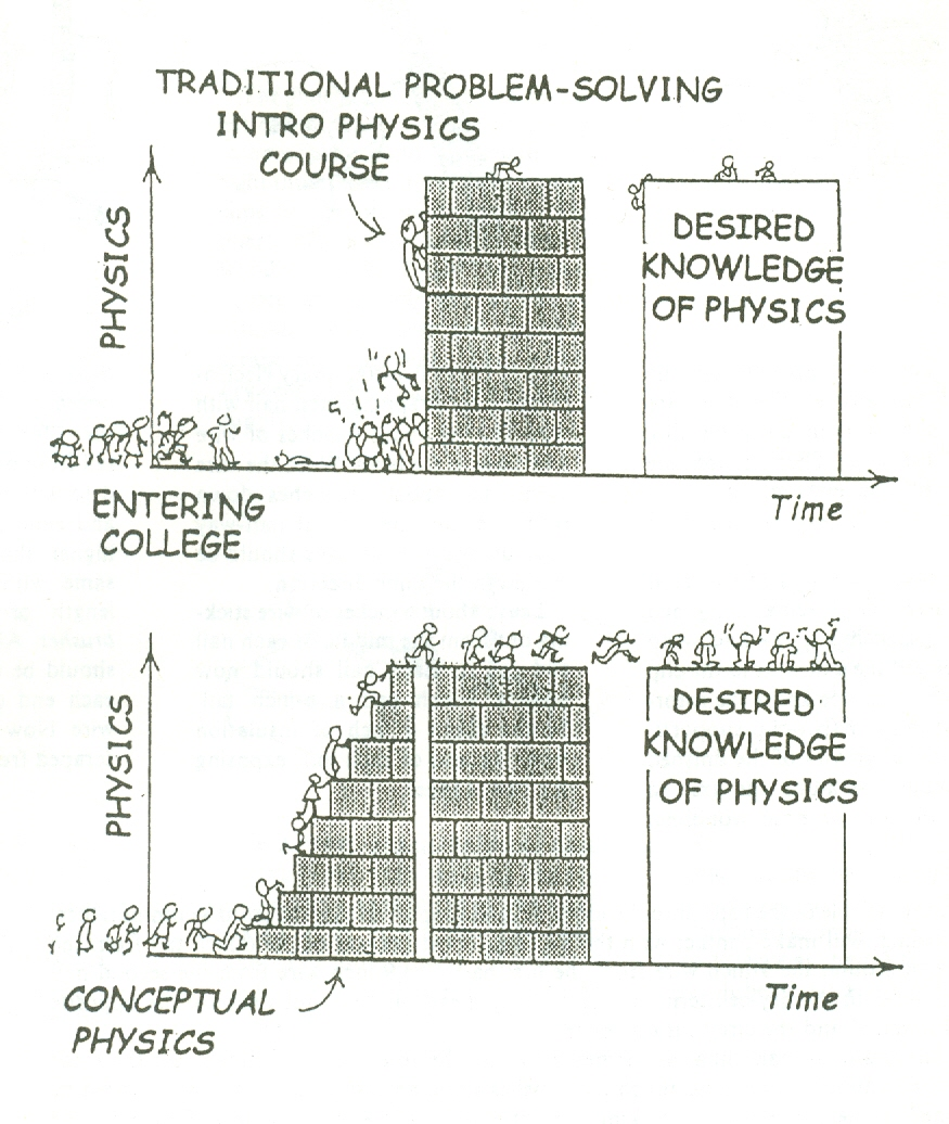 Lindsay, James (physics)   C E  Physics Worksheets