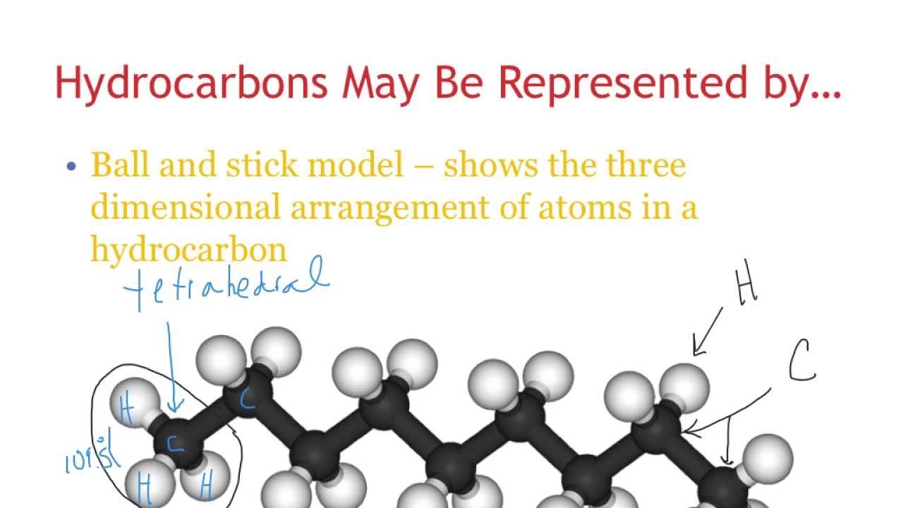 Naming And Drawing Hydrocarbons Saturated Hydrocarbon Naming And