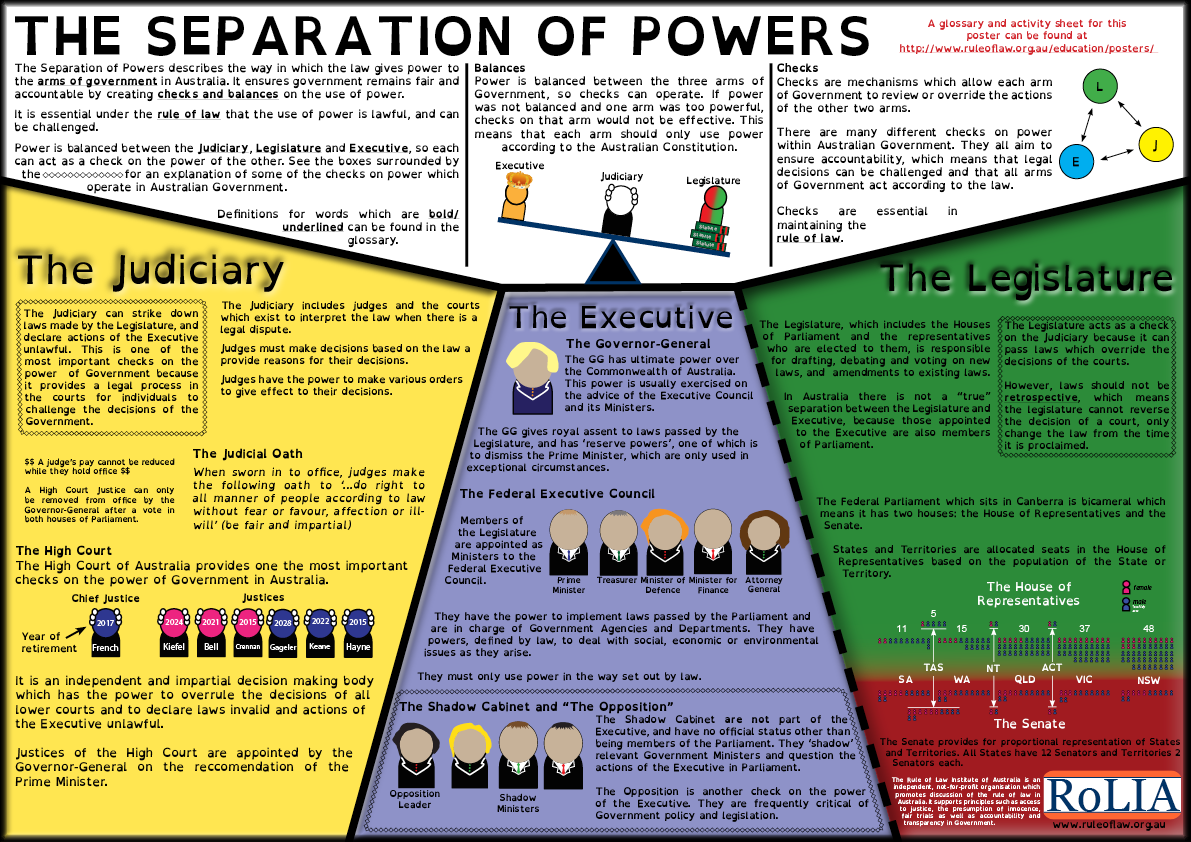 Separation Of Powers Essay Separation Of Powers Our Constitutional