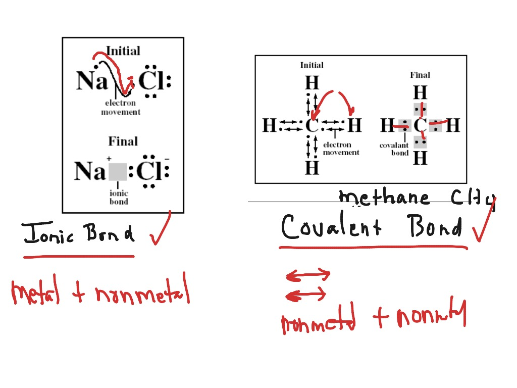 Sps1b Ionic & Covalent Bonds