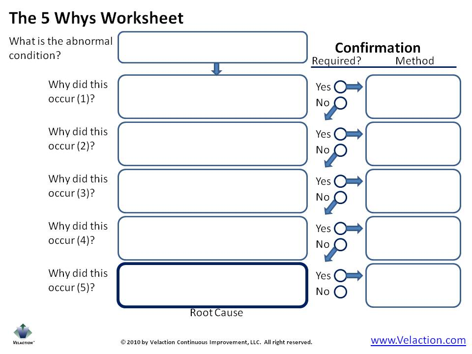 5 Whys Form The 5 Whys Form