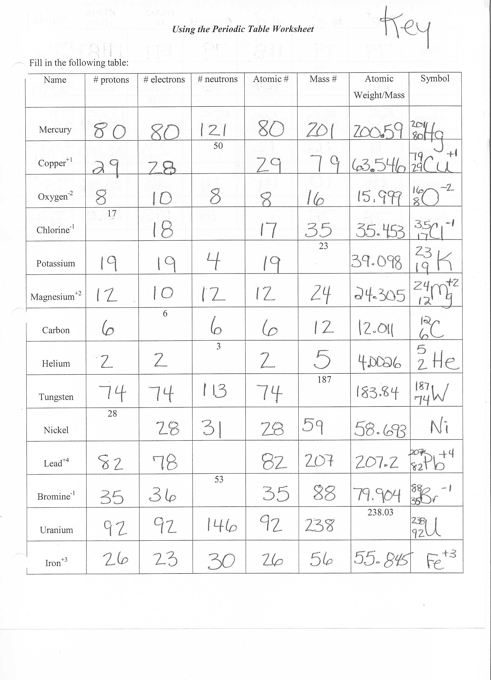 Atomic Structure And Chemical Bonds Worksheet Answers The Best