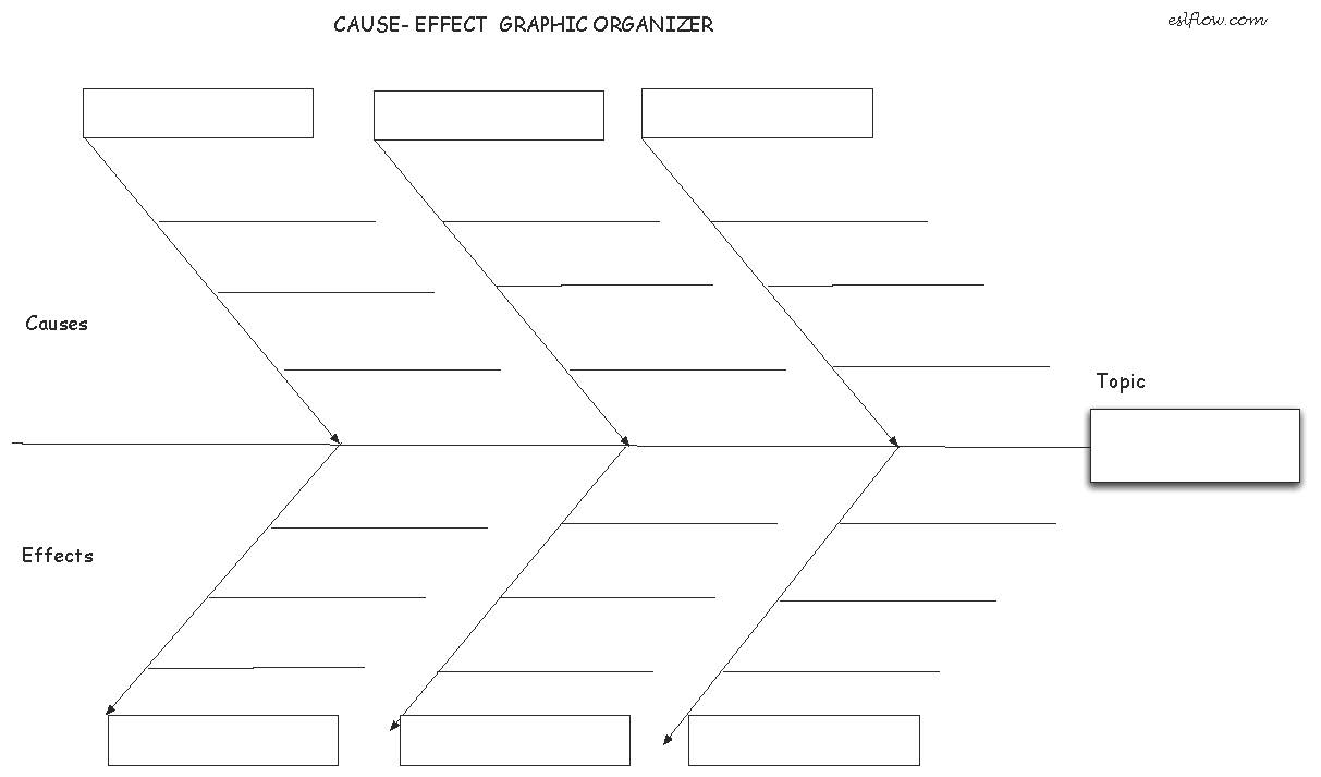 Cause Effect Essay Graphic Organizer For Writing Students