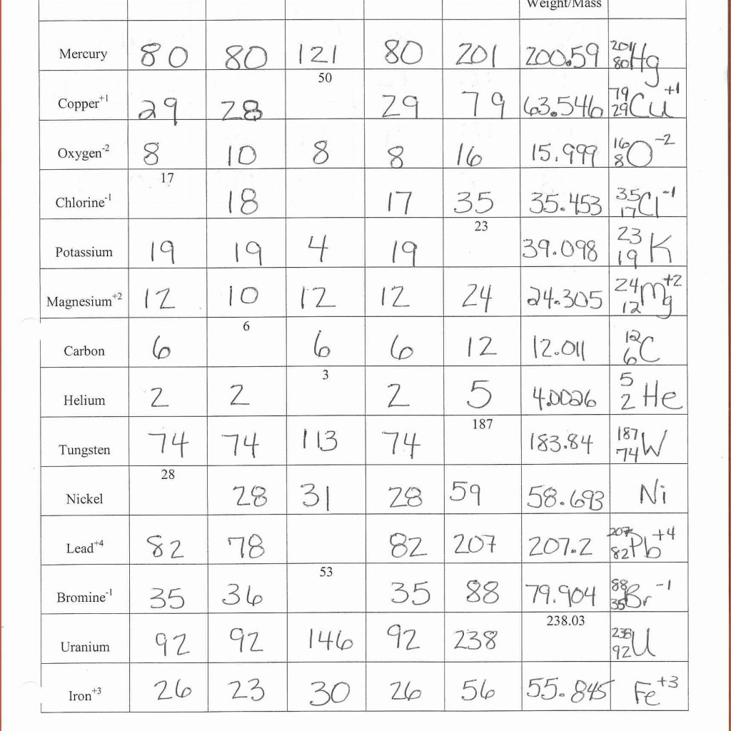 Chemistry Atomic Structure Worksheet Answers
