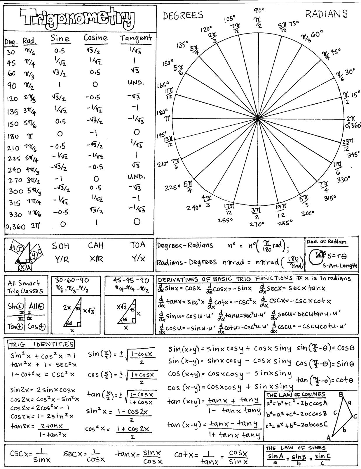 Graphing Trigonometric Functions Worksheet With Answers The Best