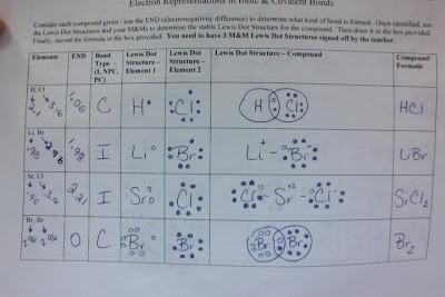 Ionic Bonding Worksheet For Amazing Answers