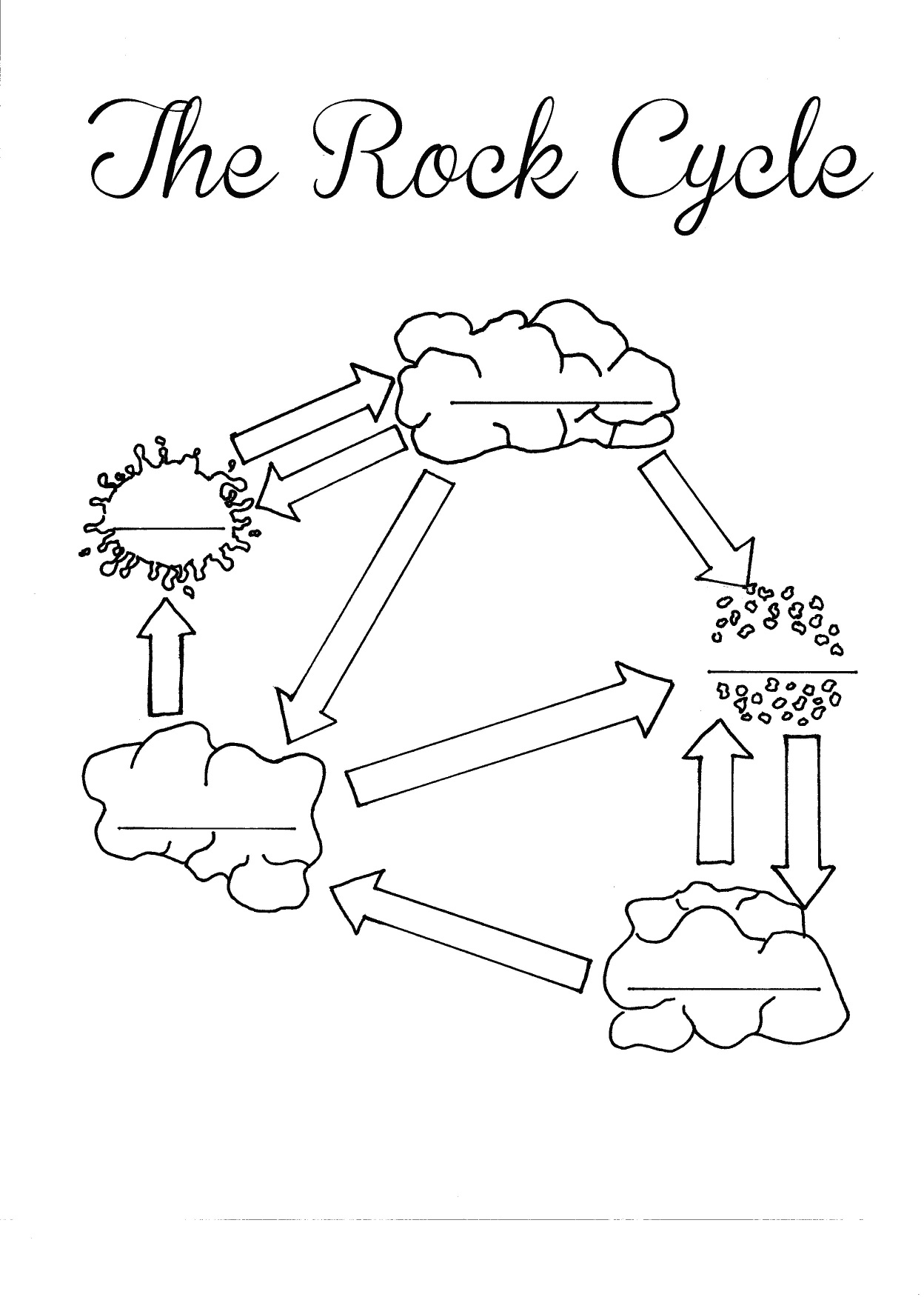 Rock Cycle Coloring Page Worksheet Layers Of Learning Science