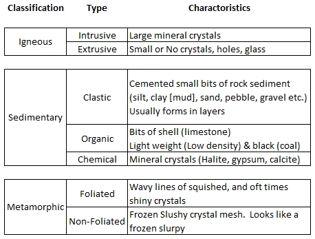 Rocks And Minerals Worksheets Free