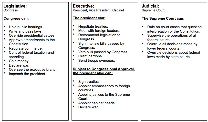 The Three Branches Of Government Worksheet The Best Worksheets